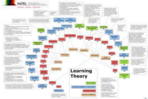 The Ories Of Learning it s about learning tag archive learning theory