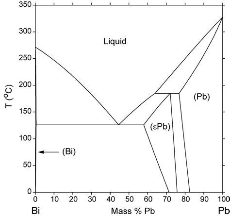 pb mg phase diagram bi pb phase diagram computational thermodynamics