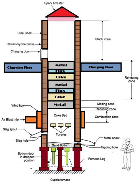 what are cupola furnaces rohit mehta