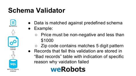 validation pattern code werobots web scraping data validation