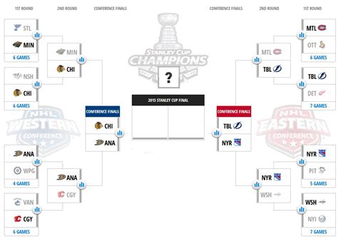2015 nhl hockey playoff printable brackets nhl playoffs 2015 bracket schedule and scores sbnation com