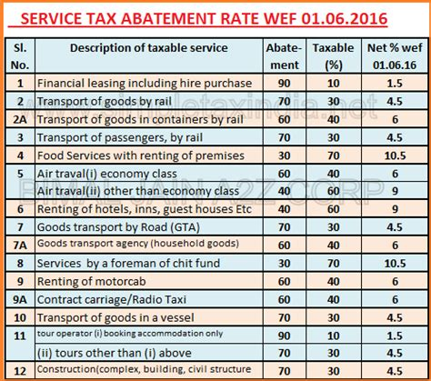 2015 2016 tax rates have been added to the calculator service tax abatement rates wef 01 06 2016 simple tax india