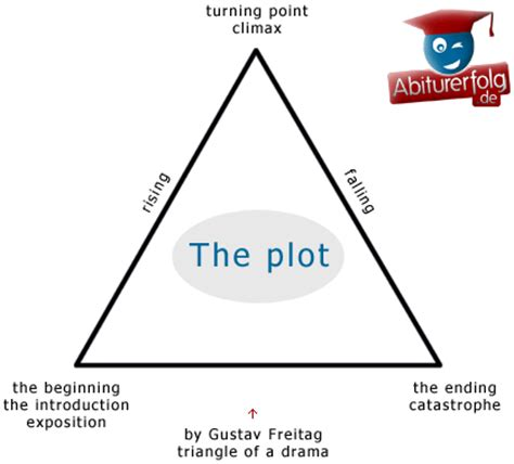 death of a salesman plot and theme abiturerfolg de the plot death of a salesman artur