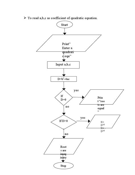 flowchart for solving quadratic equation it professionals flowchart for quadratic equation