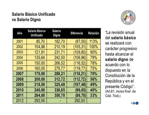 cual es el salario basico unificado en ecuador 2016 salario digno an 225 lisis t 233 cnico para su aplicaci 243 n