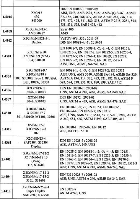 werkstoffnummern stahl tabelle de102013005287a1 handgef 252 hrtes arbeitsger 228 t und