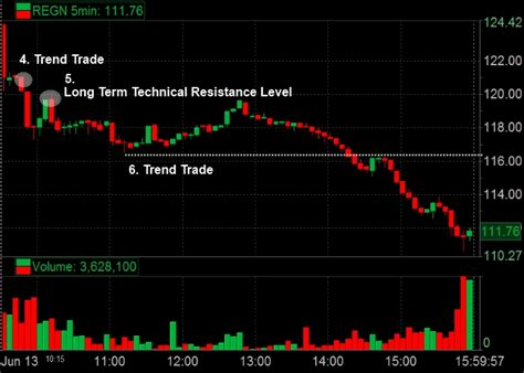 trademonster pattern day trader finding repeatable patterns smb training blog