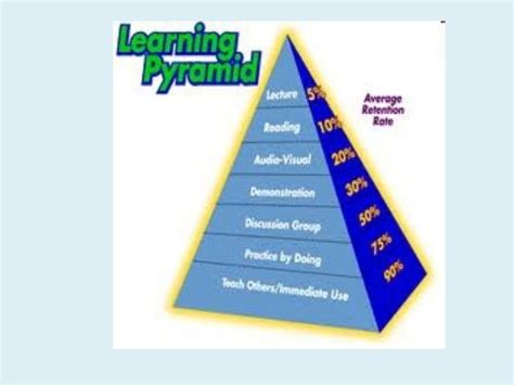ppt learning strategies
