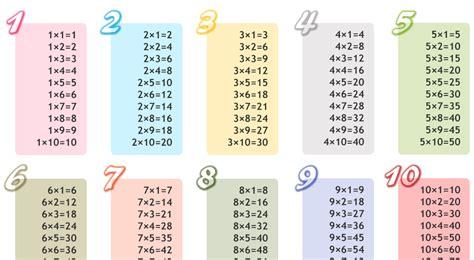 imagenes tablas html 62 tablas de multiplicar todas 1 al 100 mas de 25