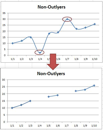 How Do You Delete Information From True Search Excel Dashboard Templates How To Show Gaps In A Line Chart When Using The Excel Na