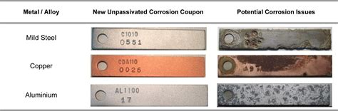 table coupons 5 corrosion monitoring