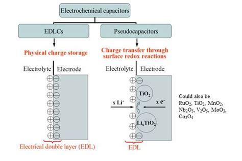 storage capacitors storage capacitors best storage design 2017
