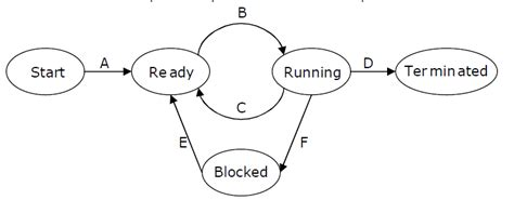 process states in operating system with diagrams operating systems set 9 geeksforgeeks