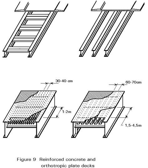 composite pattern adalah jembatan baja fadlyfauzie s blog