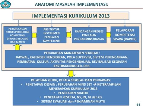 Implementasi Kurikulum 2006 implementasi kurikulum 2013