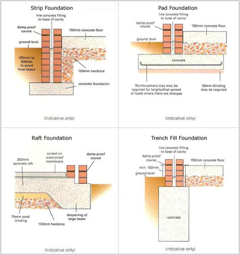 types of foundations for homes byass plant ltd