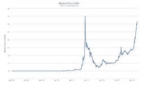 bitcoin statistics bitcoin statistics graph satoshi bitcoin wallet address