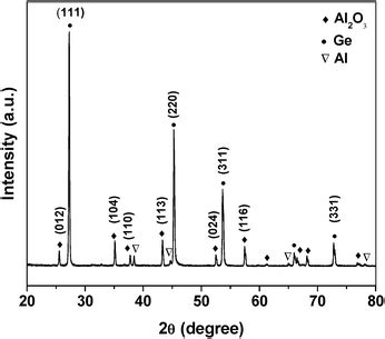 Xrd Pattern Of Germanium | germanium catalyzed hierarchical al2o3 and sio2 nanowire