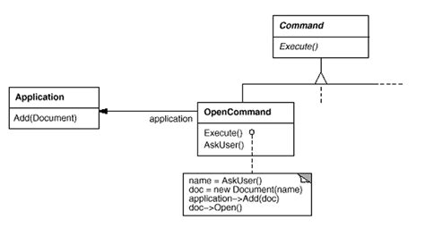 software design pattern command command design patterns elements of reusable object