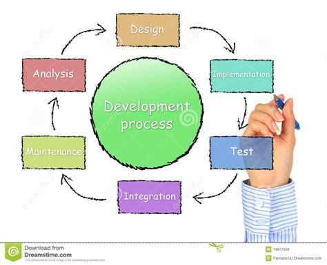 development process royalty free stock photos image