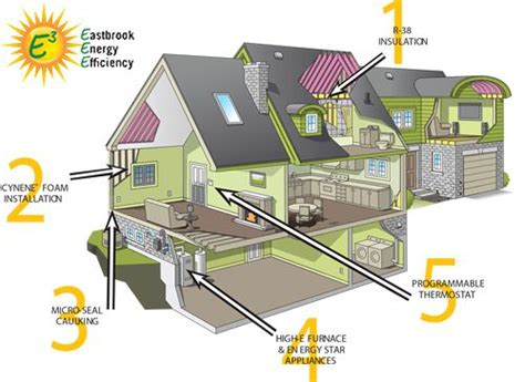 energy efficient home design home features