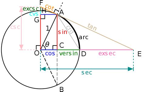 sin cos tan chart sin cos tan unit circle chart template 11