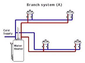 residential plumbing and piping systems looped branched