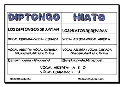ejemplo de diptongos diptongo hiato definici 243 n y ejemplos gram 225 tica y