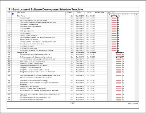 infrastructure project plan template it infrastructure software development schedule template