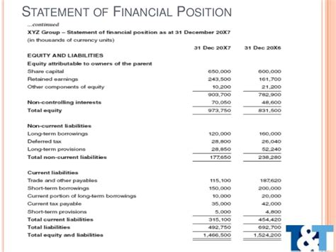 financial statement notes template ias 1 ind as 1
