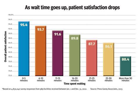 average emergency room wait the push is on to eliminate hospital wait times