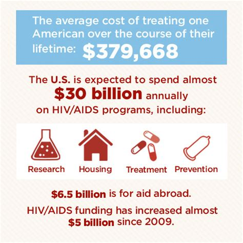 the cure is found against the hiv aids virus with a hiv by the numbers facts statistics and you