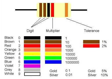 how to read resistor color code how to read color codes from resistors all