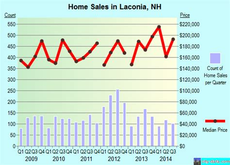 laconia new hshire nh 03246 03253 profile