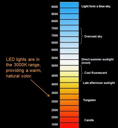 3000k color temperature types of light on the color temperature scale let there