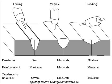 submerged arc welding diagram welding defects with diagram the wiring diagram