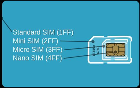 4ff sim card template what is nano sim how is it different from micro sim or