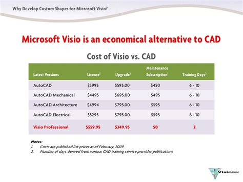 cost of microsoft visio why developcustomvisioshapes
