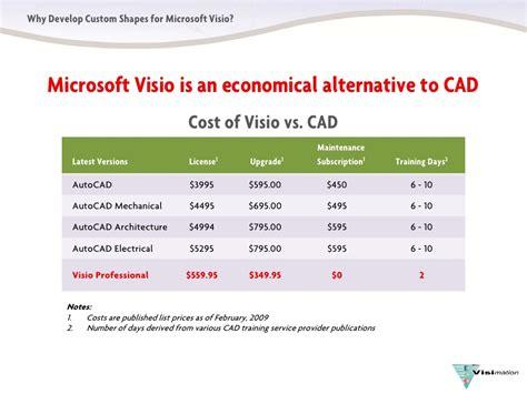 microsoft visio cost why developcustomvisioshapes