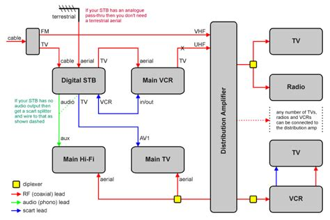 options to record from vm box freeview cable forum