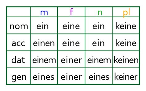 How To Pronounce Idea the genitive case guten morgen berlin