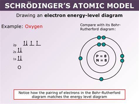 erwin diagram tang 02 schr 246 dinger s atomic model