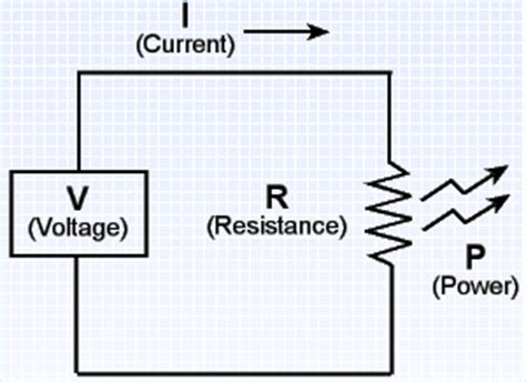 resistance calculator voltage and current yksd physical science chapter 11 lesson 4 quot ohm s quot