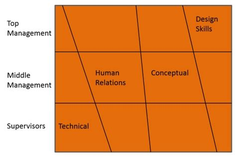 Types Of Mba Workshops by 5 Management Skills And Organizational Hierarchy