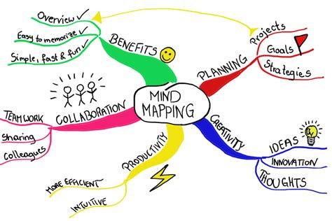 how to make a mapping diagram for a relation why mind mapping focus