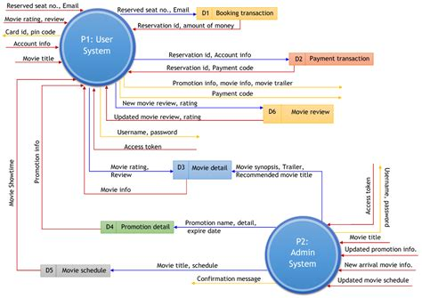 data flow diagram of a website diagram use narratives use icon elsavadorla