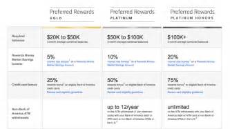 Bank Rewards Bank Of America Launches New Preferred Rewards Program