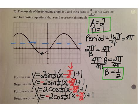 writing trig equations from graphs worksheet writing equations of sine graphs tessshebaylo