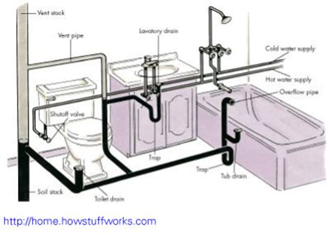 Plumbing Supplier by Unitcare Best Practice Plumbing Supply Water