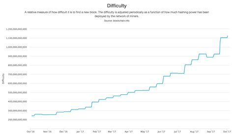 bitcoin difficulty chart bitcoin difficulty february 29 2017